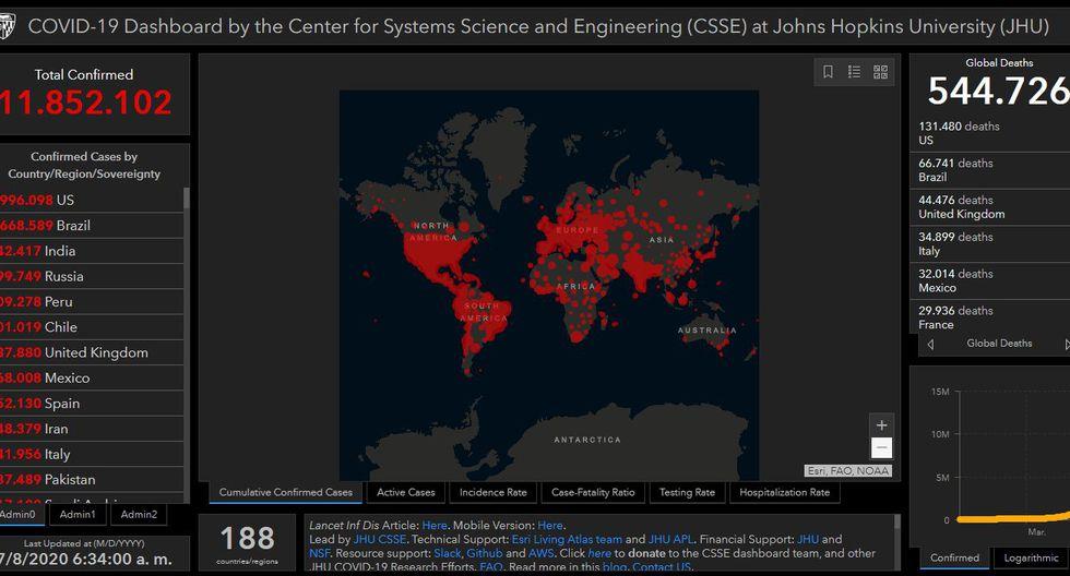 Mapa del coronavirus Covid-19 en el mundo en tiempo real miércoles 8 de julio: contagiados y muertos. (Johns Hopkins University).