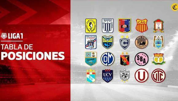 Tabla de posiciones de la Liga 1 (GEC)