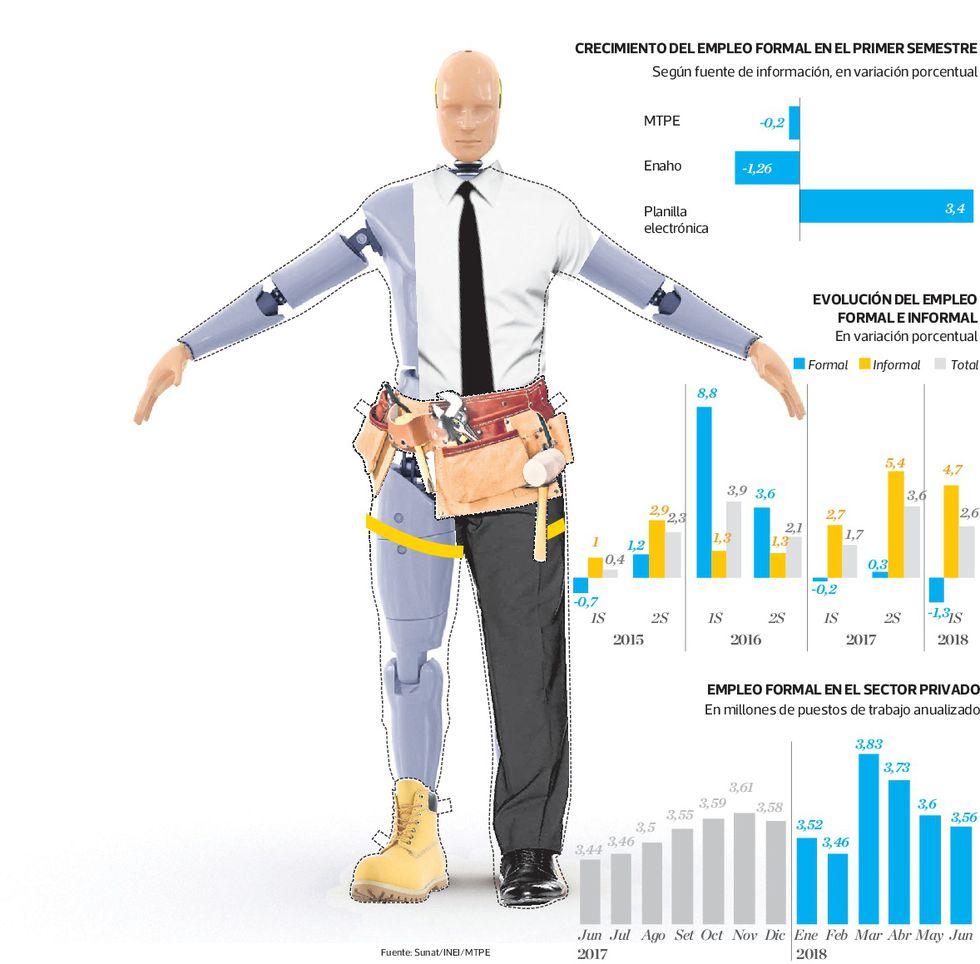 La divergencia entre las cifras de empleo no solo se ve a nivel macro, sino también en el detalle por sectores.