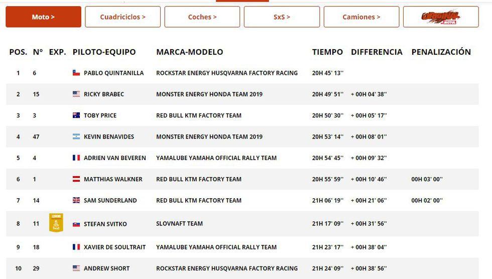 Dakar 2019: tiempos, ubicación de paso y clasificación general culminada la Etapa Seis del rallyn | Moto - general. (Foto: Dakar)