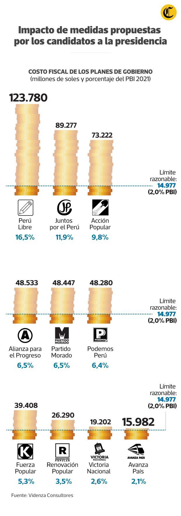 Impacto de las medidas propuestas. (Infografía: Jean Izquierdo)