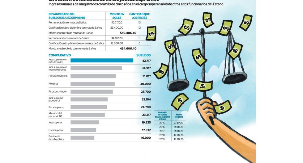 Ingresos anuales de magistrados con más de cinco años en el cargo superan a los de otros altos funcionarios del Estado.