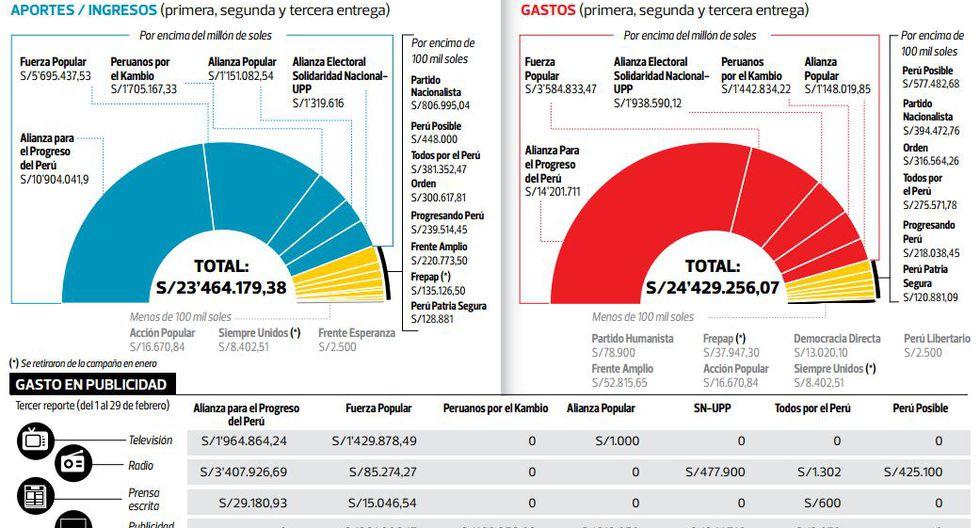 ONPE detectó inconsistencias en reporte financiero de partidos - 2