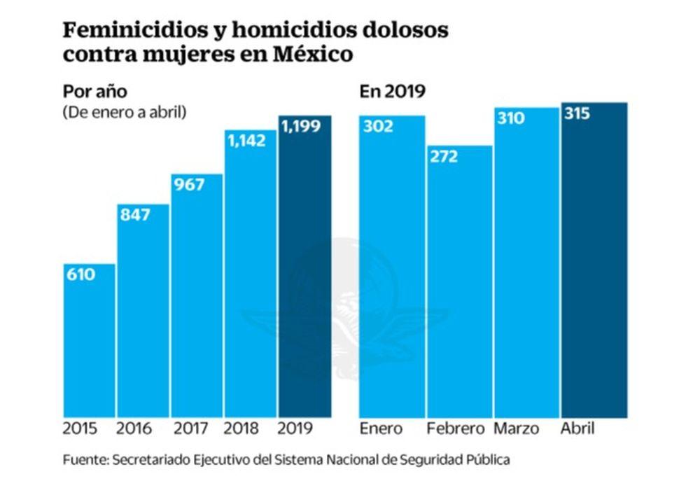 Cada dos horas y media matan a una mujer en México