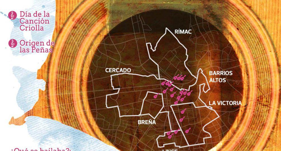 Día de la canción criolla: la ruta de la jarana