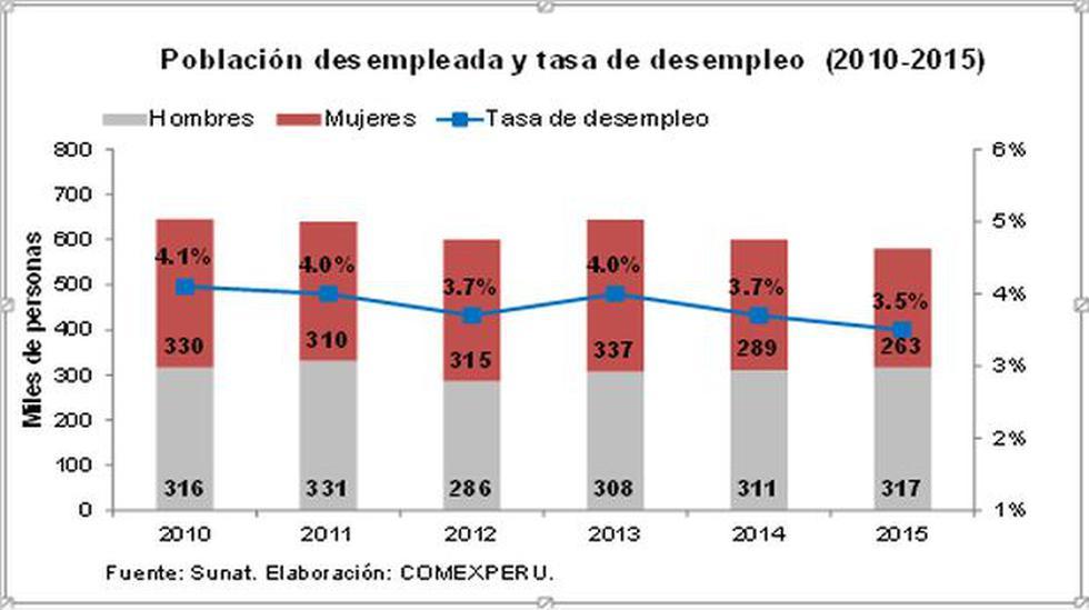 Brecha laboral entre hombres y mujeres sigue aumentando - 2