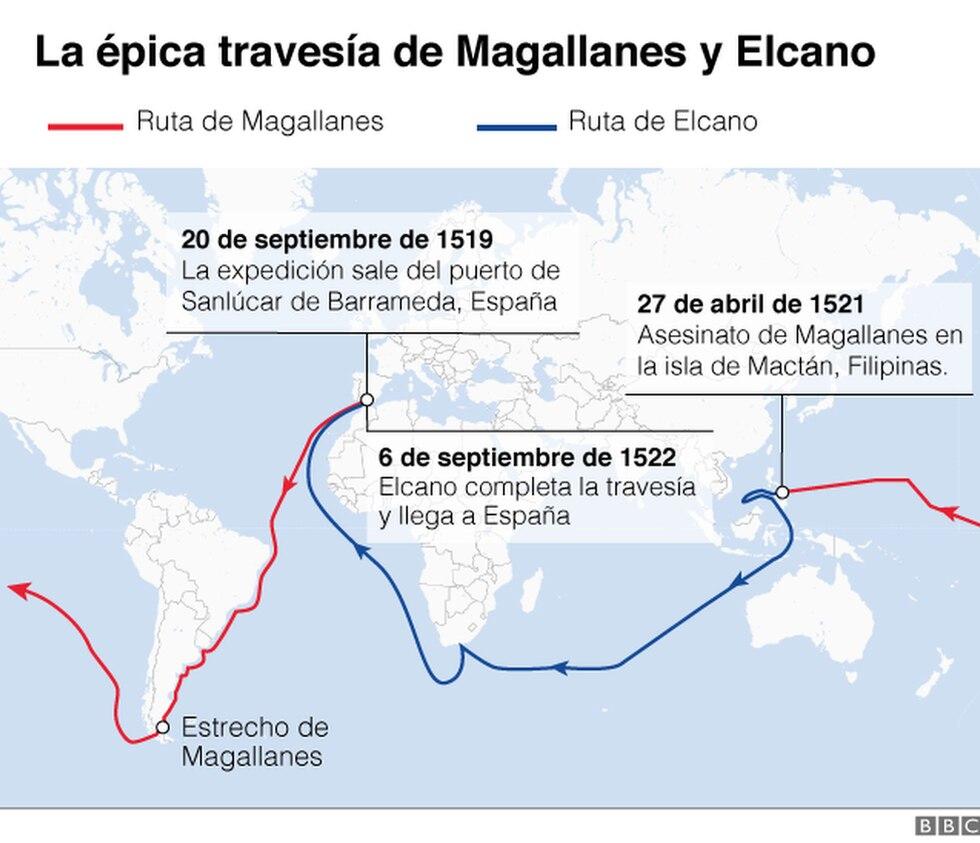 Durante la gran aventura que supuso la primera vuelta al mundo, los europeos se encontraron con numerosos lugares, animales o plantas que fueron una verdadera novedad para ellos. (Foto: Getty Images, vía BBC Mundo).