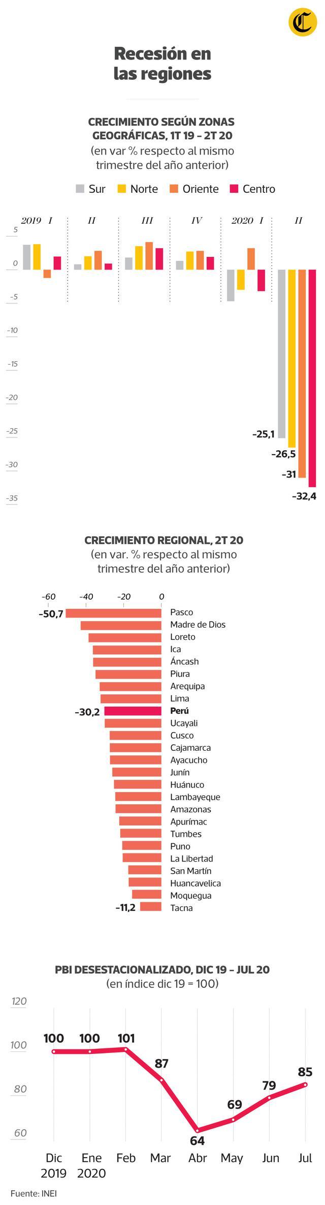 Recesión en las regiones. (Infografía: El Comercio)