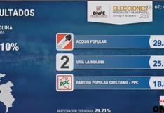 Estos son los resultados en La Molina, según conteo oficial de la ONPE al 94.10%