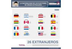Elecciones 2018: ¿Cuántos extranjeros podrán votar este 7 de octubre?   Reniec