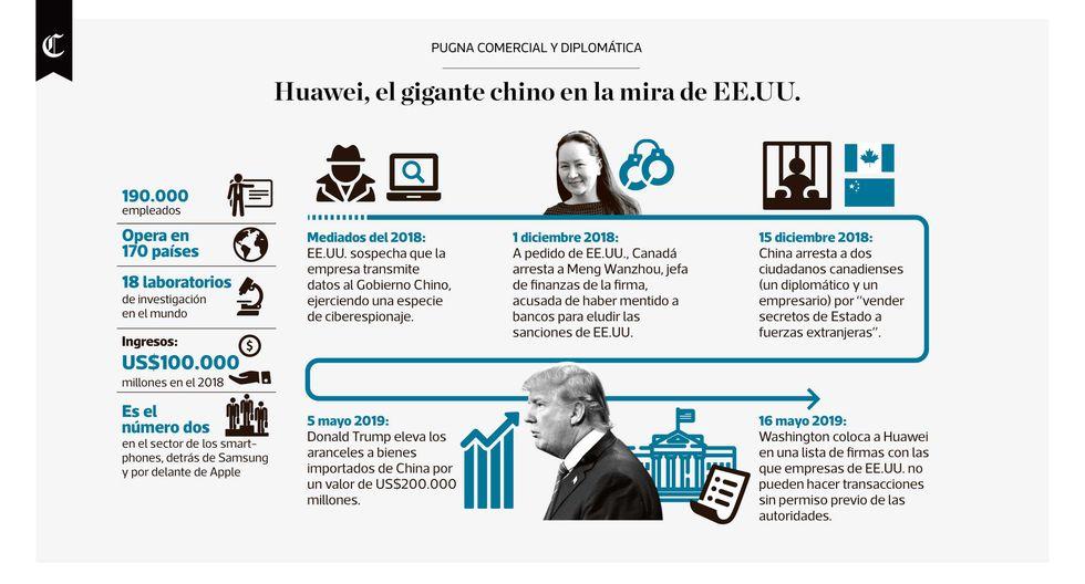 Infografía publicada en el diario El Comercio el 21/05/2019