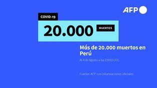 Perú supera los 20.000 muertos por COVID-19 tras rebrote de contagios