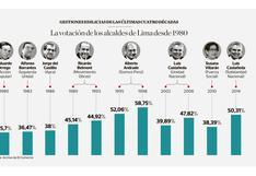 Elecciones 2018: así fueron los resultados electorales para Lima desde 1980