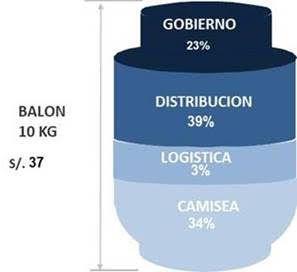 El precio de un balón de gas licuado de 10 kilogramos está asociado en su mayor parte a la cadena de distribución y comercialización.