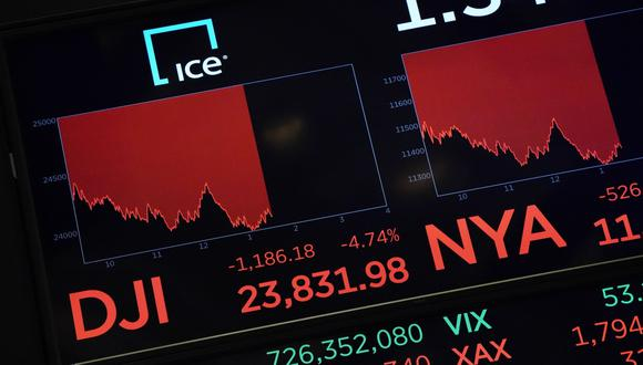 Hacia las 17:00 GMT, el Dow Jones Industrial Average perdía un 3.84% en Wall Street. (Foto: AFP)