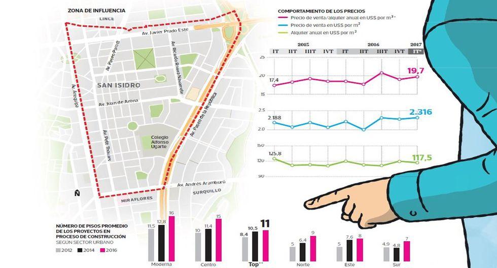 Despierta el interés para construir viviendas en San Isidro - 2