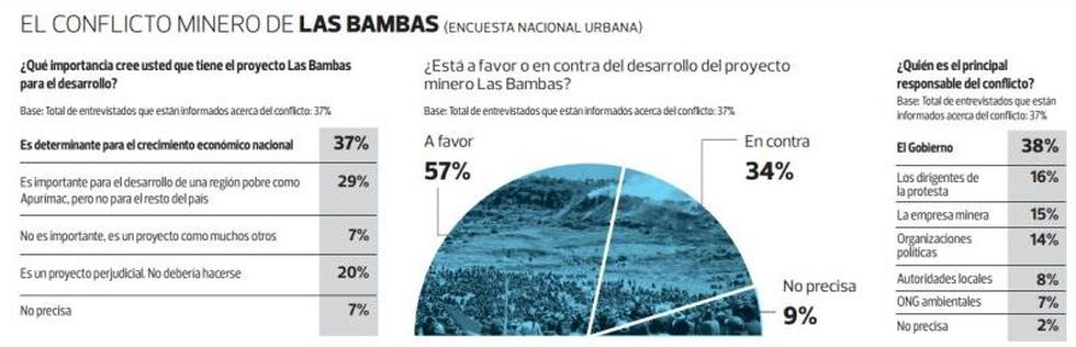 Las Bambas: 57% de peruanos está de acuerdo con el proyecto - 2