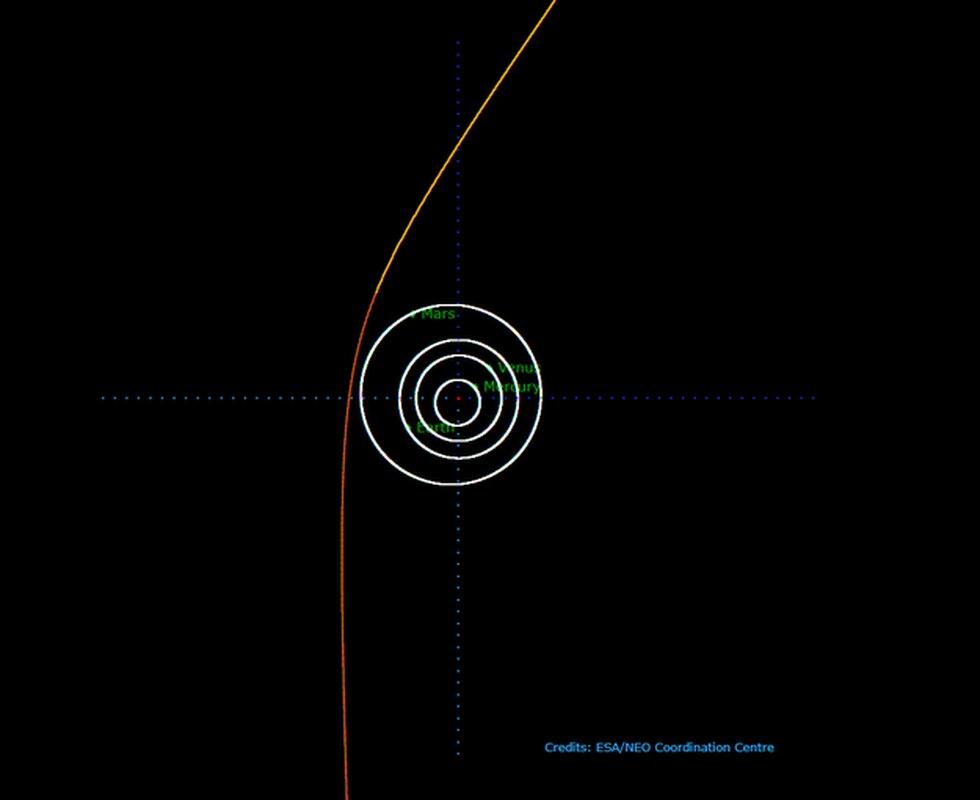 La imagen muestra la órbita hiperbólica del cometa C / 2019 Q4. (Foto: ESA)