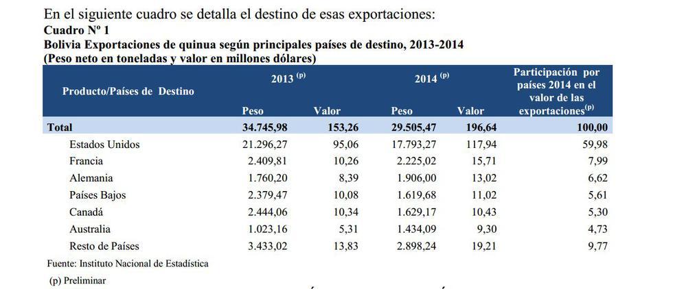 Bolivia desmiente al Perú y afirma que aún es líder en quinua - 3