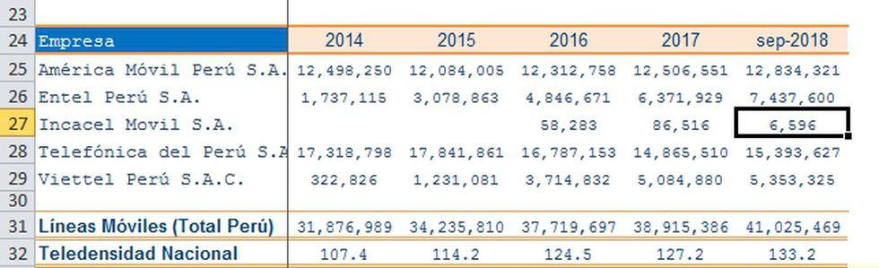 De acuerdo a los registros de Osiptel esta sería la participación de mercado que tienen cada uno de los operadores móviles hasta setiembre del 2018.