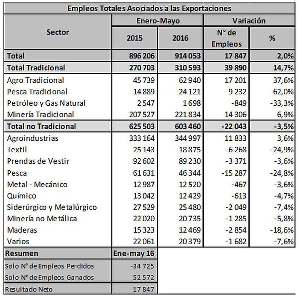 Adex: Recuperación exportadora permitió crear miles de trabajos - 2
