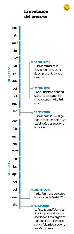 Línea de tiempo sobre el caso de Keiko Fujimori