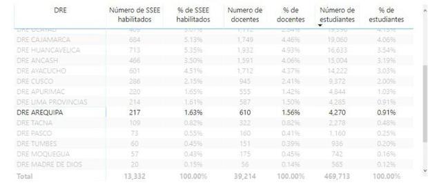 Total de Instituciones Educativas habilitadas para el retorno voluntario con algún grado de presencialidad y el número de alumnos que podrían volver a las aulas el próximo 19 de abril en Arequipa (Foto Minedu).
