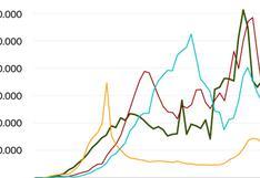 Los gráficos que muestran la caída global sostenida de casos y muertes por covid-19 (y que hay detrás del descenso)