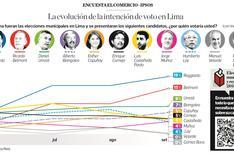 Elecciones 2018: así está la evolución de la intención de voto en Lima