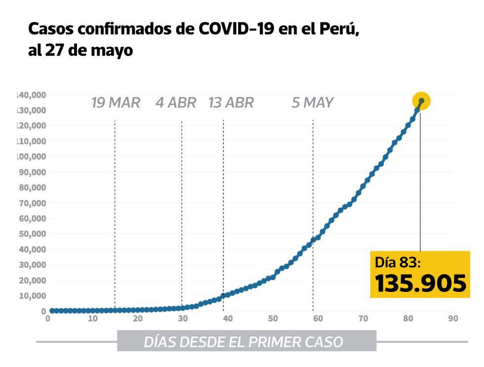 Al 28 de mayo, el número de casos positivos por COVID-19 sumó 135.905