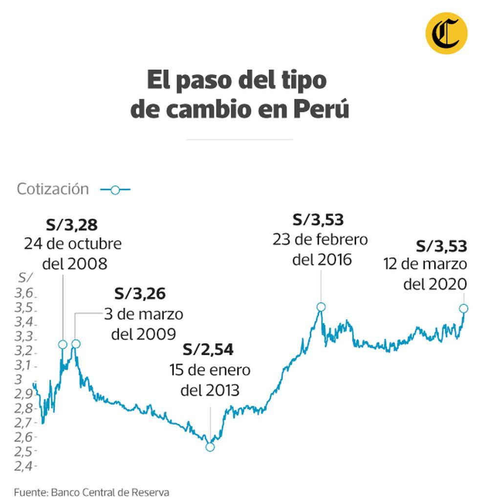 Coronavirus En Perú Por Qué Se Espera