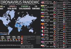 Mapa del coronavirus EN VIVO, HOY domingo 11 de octubre del 2020: cifra actualizada de muertos e infectados