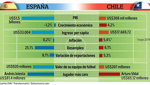 Chile supera a España en tasa de desempleo y avance del PBI