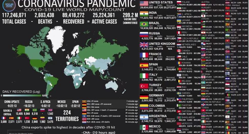 Mapa del coronavirus COVID-19 EN VIVO hoy, lunes 8 de marzo del 2021. (Universidad Johns Hopkins).