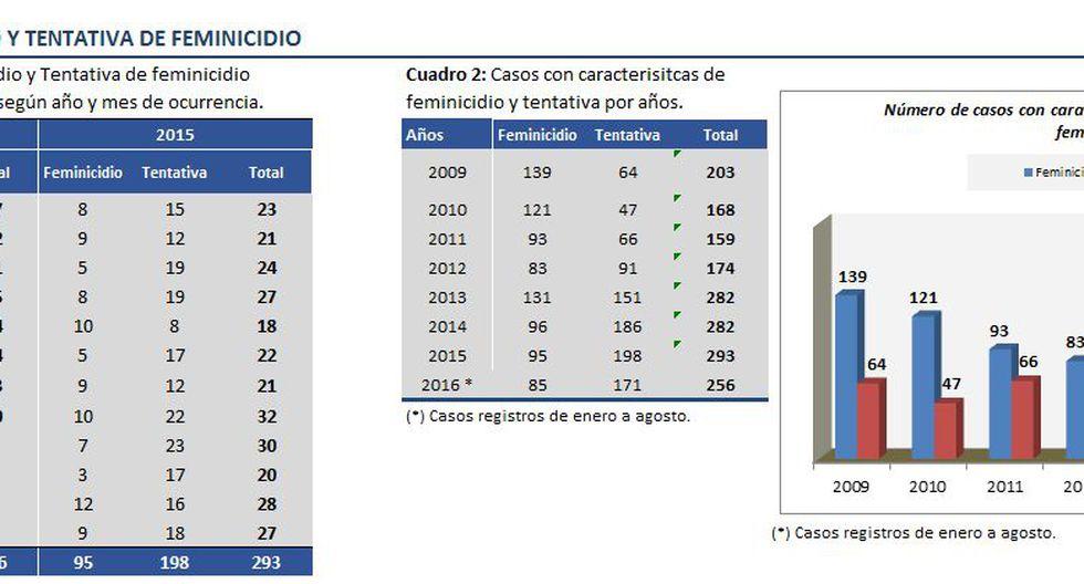 Denuncias de intento de feminicidio suben 125% tras #NiUnaMenos - 4