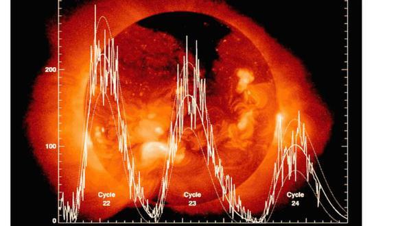 Los ciclos solares ocurren en periodos de 11 años. (Foto: David Hathaway, NASA, Marshall Space Flight Center)