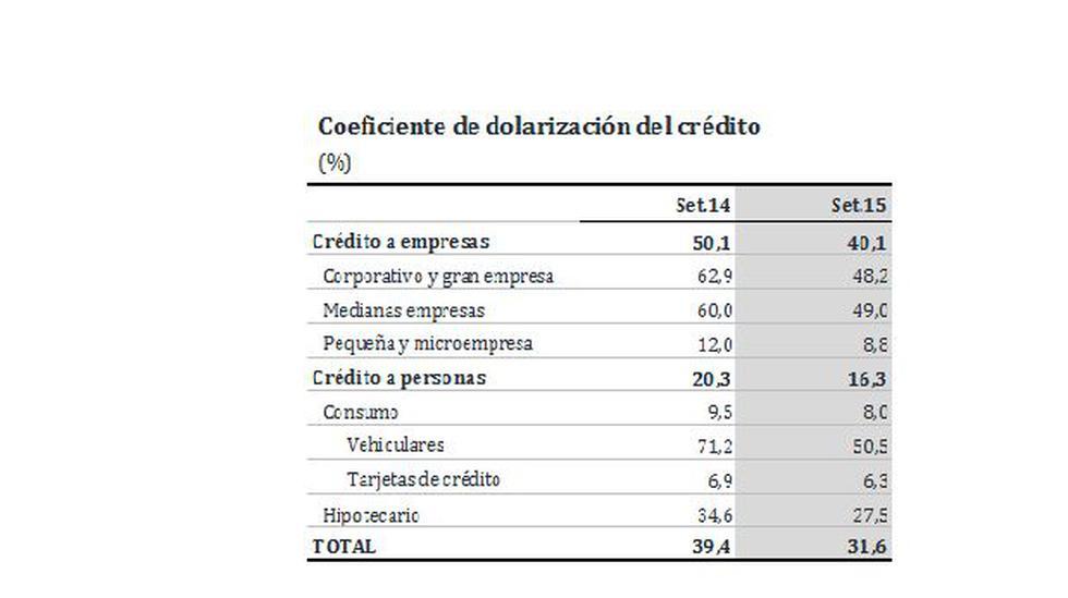 BCR dice que dolarización del crédito disminuyó a 32% del total - 2