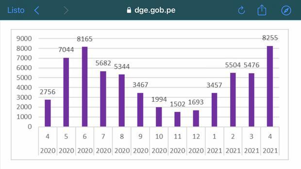 Estas son las cifras de muertos por cada mes en lo que va de la pandemia. (Foto: DGE)