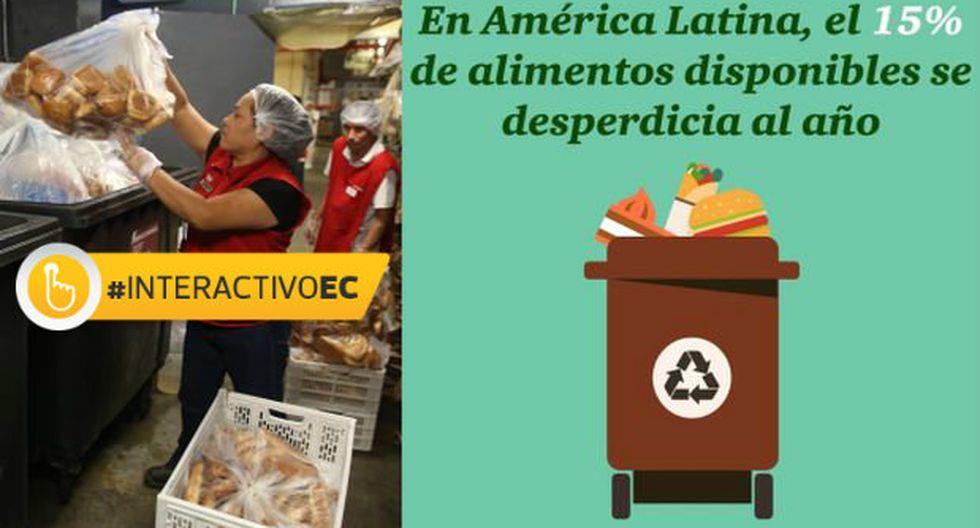 No es basura, es comida: en Perú es más barato quemar que donar