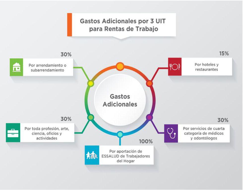 Gastos adicionales por 3 UIT para rentas de trabajo (Fuente: Sunat)