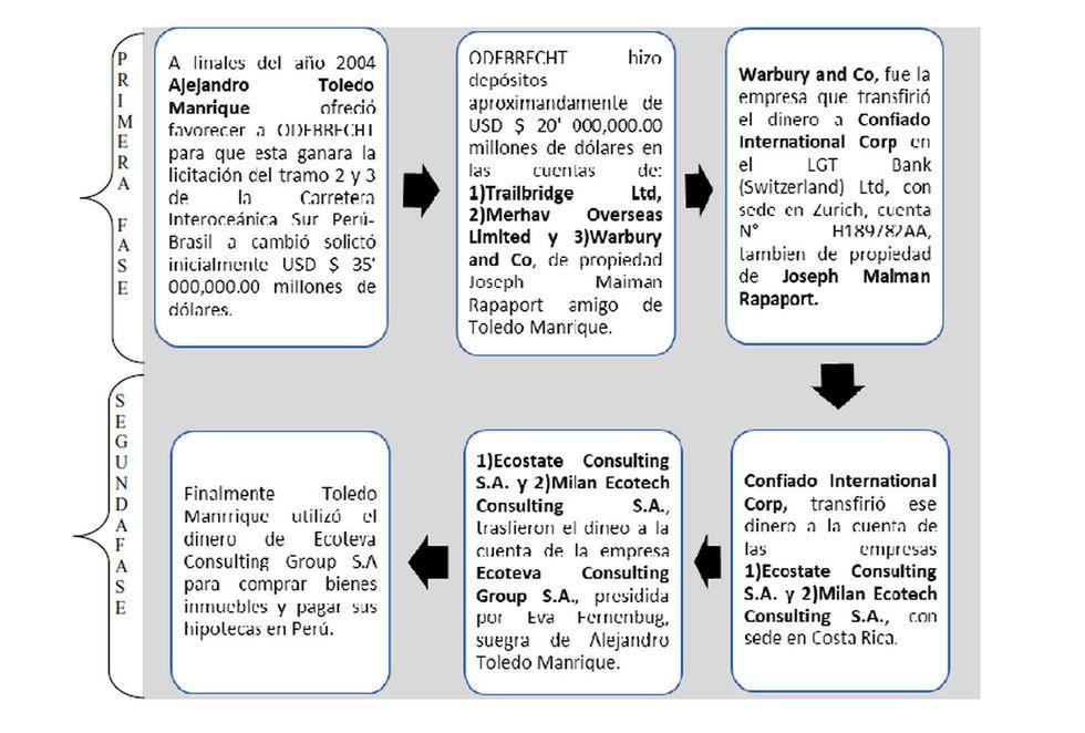 El ciclo completo de las actividades ilícitas de Alejandro Toledo, según la solicitud de extradición finalmente aprobada. El dinero de Odebrecht se vincula al Caso Ecoteva.