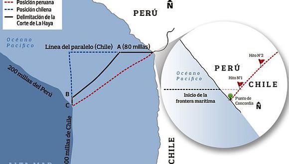 ¿Negociación o arbitraje?, por Óscar Vidarte A.