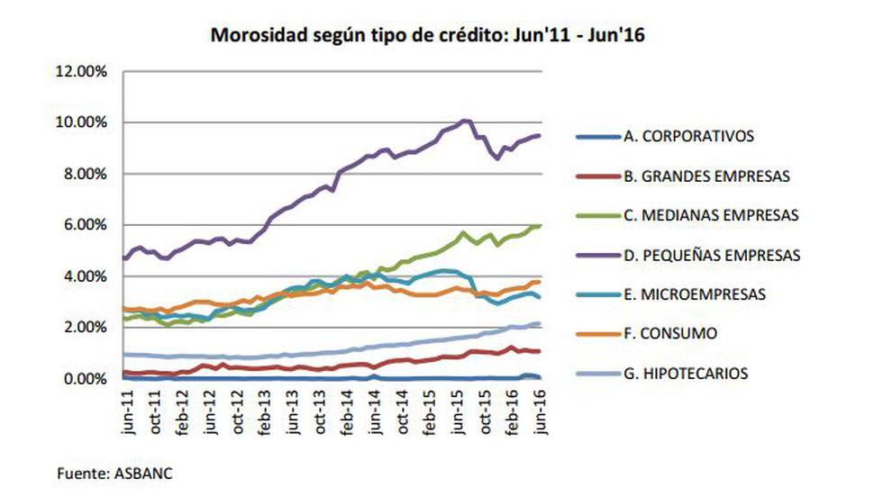 Morosidad bancaria se elevó por noveno mes consecutivo - 3