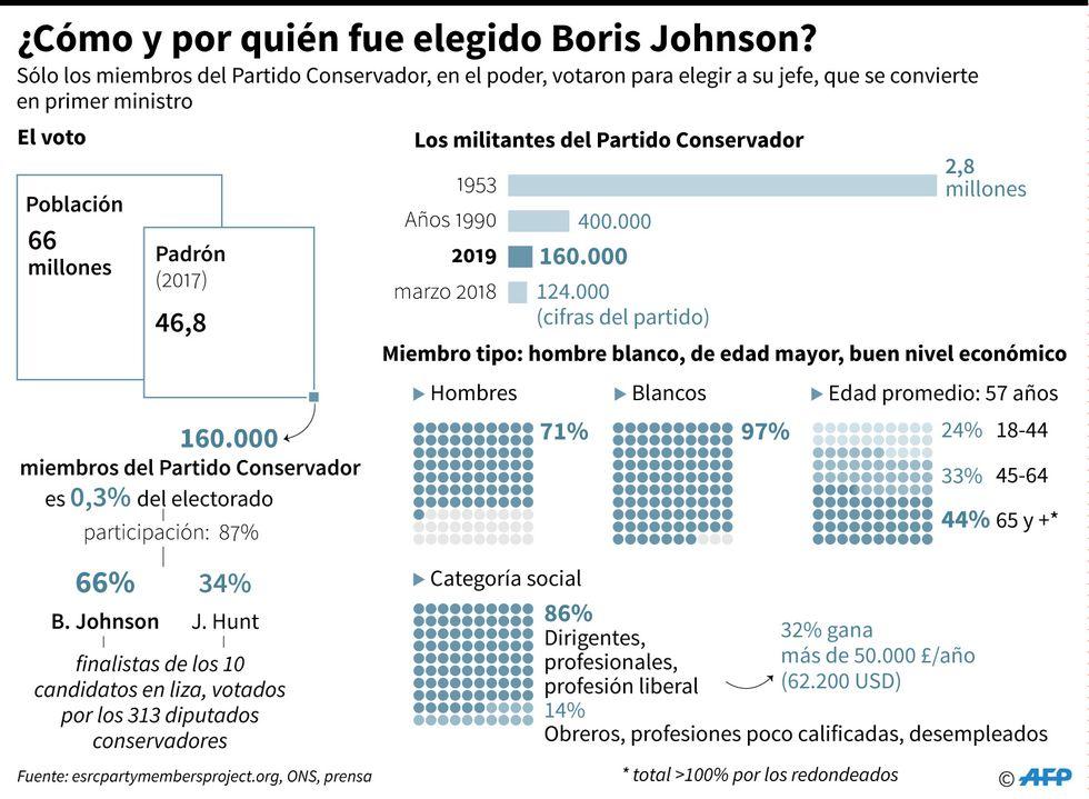 Mecanismo y datos sobre el voto de los conservadores para elegir como jefe y futuro primer ministro a Boris Johnson. (AFP)
