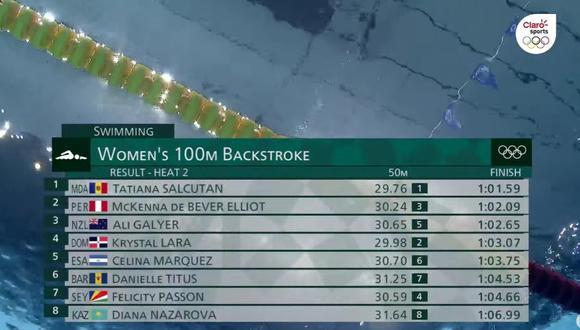 McKenna DeBever volvér a competir el lunes por los 200m individual femenino. (Foto: Marca Claro)