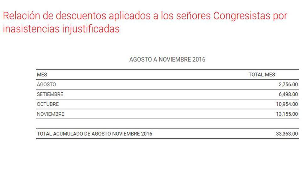 Congreso descontó más de S/ 33 mil por inasistencias - 2
