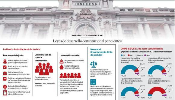 Las reformas constitucionales en la cancha del Congreso. (El Comercio)