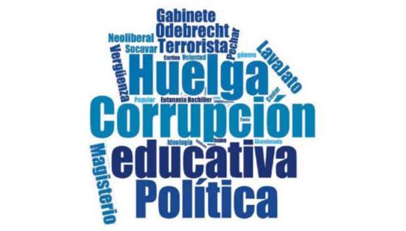 Las palabras más usadas y polémicas en el debate en el Congreso, donde se negó la confianza al Gabinete de Fernando Zavala. (El Comercio)