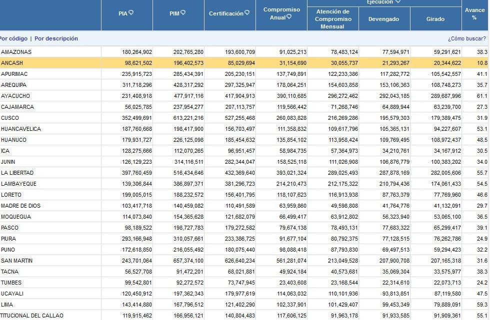 Gobierno Regional de Áncash apenas ejecutó 10,8% en proyectos - 1