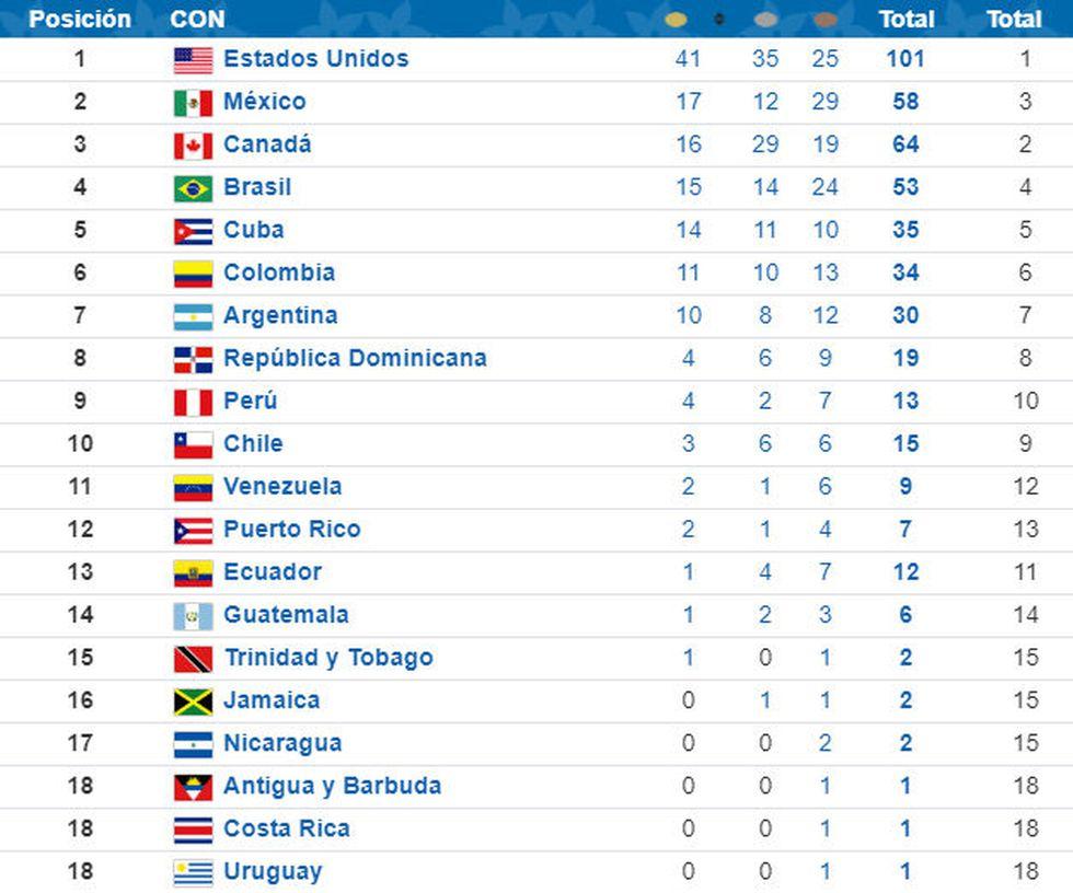 Así va el medallero de los Juegos Panamericanos Lima 2019 hasta el sábado 3 de agosto. (Foto: El Comercio/Lima 2019)